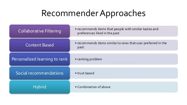 RecommenderApproaches • recommends items that people with similar tastes and preferences liked in the pastCollaborative Fi...