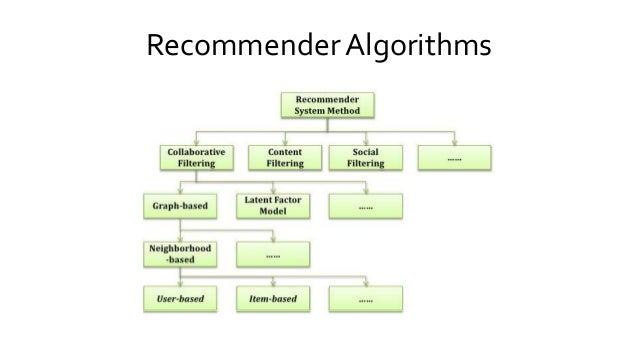 RecommenderAlgorithms