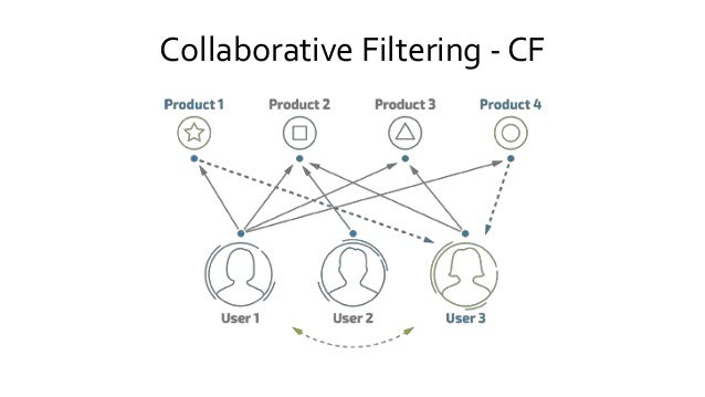 Collaborative Filtering - CF