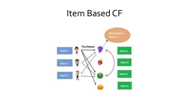 Item Based CF