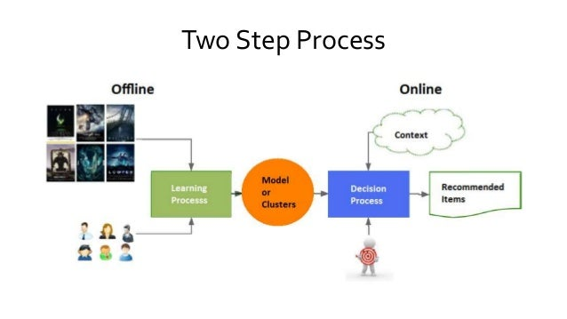 Two Step Process