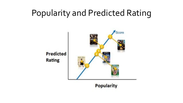 Popularity and Predicted Rating
