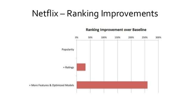 Netflix – Ranking Improvements