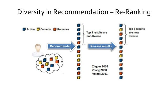 Diversity in Recommendation – Re-Ranking Recommender Re-rank results
