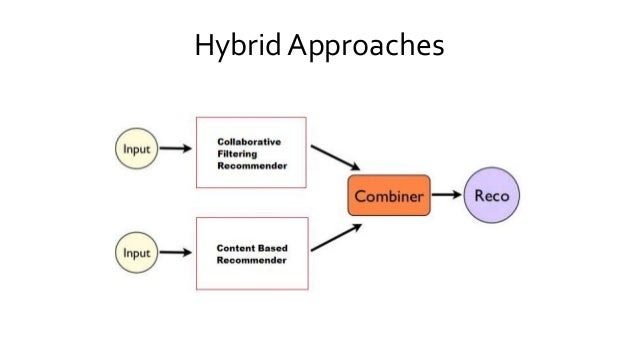 Hybrid Approaches