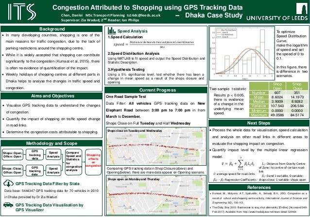 Background Aims and Objectives GPS Tracking Data Filter by Stata GPS Tracking Data Visualisation by GPS Visualizer Methodo...