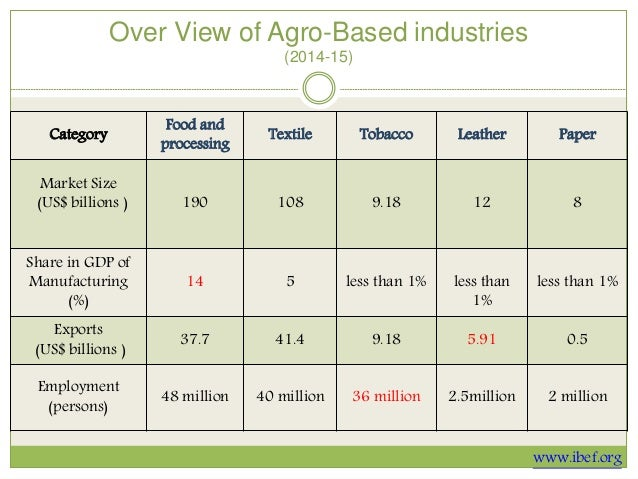 agro based industries essay Agro based industries - free download as powerpoint presentation (ppt), pdf  file (pdf), text file (txt) or view presentation slides online.
