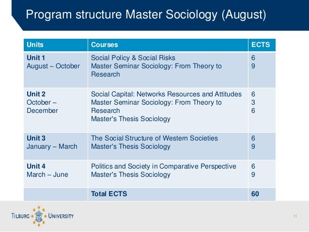 masters sociology coursework Request information overview courses in the graduate program are generally taught in a seminar style and are often scheduled in the evening a small number of courses are taught in an online-only format.