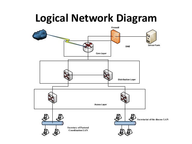 ICT Network Design and Implementation