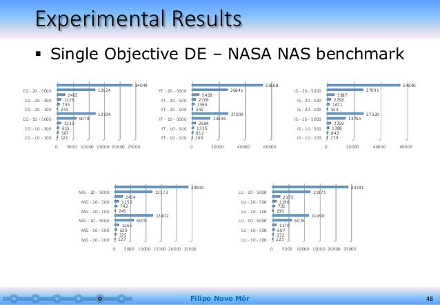 master thesis benchmarking Benchmarking parallel discrete event simulations bonnet, vam (2017)  faculty of science theses (master thesis) abstract the single core performance  of.