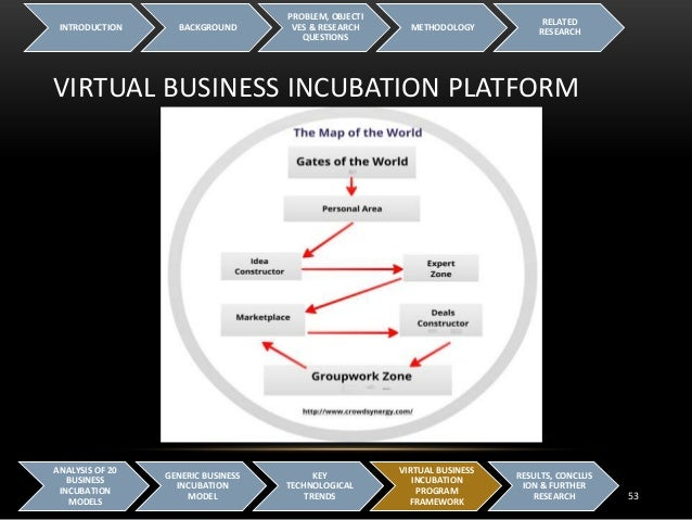 Technology Management Image: Virtual Business Incubator Framework For Enriching