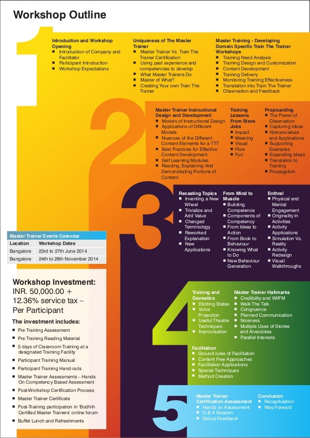 instructional design certification india