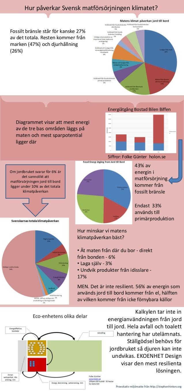 Hur påverkar Svensk matförsörjningen klimatet? Fossilt bränsle står för kanske 27% av det totala. Resten kommer från marke...