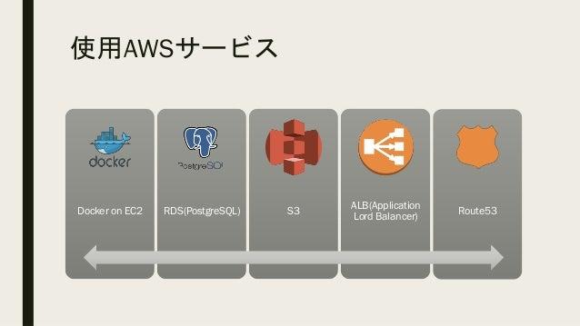 Docker on EC2 ■ Instance – t2.micro ■ OS – Ubuntu 16.04.2 LTS ■ docker –version – Docker version 17.03.1-ce, build c6d412e...