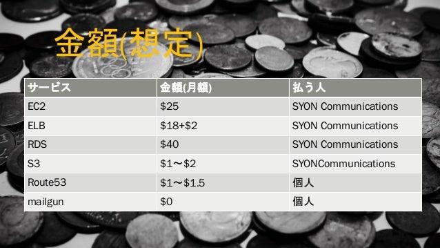 会社宣伝させて ■ SYON Communications ■ 人募集