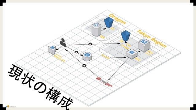 使用サービス ■ Docker on EC2 ■ RDS(PostgreSQL) ■ S3 ■ mailgun ■ ELB ■ Route53