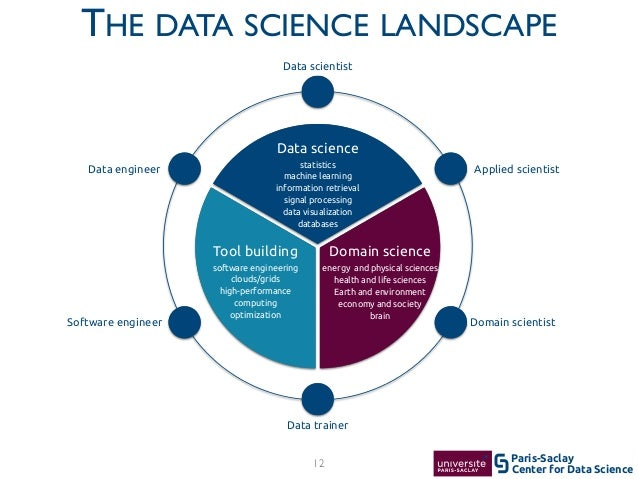 Center for Data Science Paris-Saclay Domain science energy and physical sciences health and life sciences Earth and enviro...