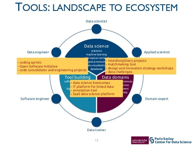 Center for Data Science Paris-Saclay TOOLS: LANDSCAPE TO ECOSYSTEM 15 Data scientist Data trainer Applied scientist Domain...