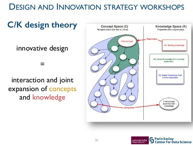 Center for Data Science Paris-Saclay innovative design   =  interaction and joint expansion of concepts and knowledge 30...