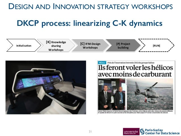 Center for Data Science Paris-Saclay31 DESIGN AND INNOVATION STRATEGY WORKSHOPS [P]$Project$ building! Ini3alisa3on$ [K]$K...