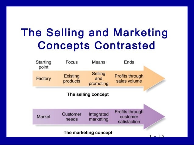 managing profitable customer relationship marketing essay Customer relationship marketing has been focused on  building profitable customer relationship through  its broadest sense simply means managing all customer.