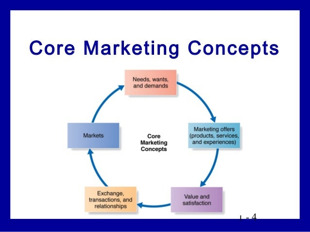 five core customers and marketplace concepts Marketing: managing profitable customer relationships chapter 1 objectives be able to define marketing and discuss its core concepts market for nike's.