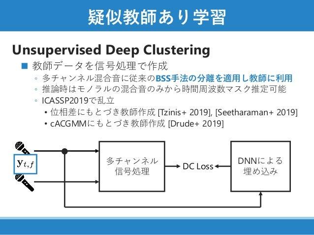 疑似教師あり学習 Unsupervised Deep Clustering ◼ 教師データを信号処理で作成 ◦ 多チャンネル混合音に従来のBSS手法の分離を適用し教師に利用 ◦ 推論時はモノラルの混合音のみから時間周波数マスク推定可能 ◦ IC...