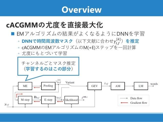 Overview cACGMMの尤度を直接最大化 ◼ EMアルゴリズムの結果がよくなるようにDNNを学習 ◦ DNNで時間周波数マスク(以下文献に合わせ𝛾𝑡,𝑓 [𝑘] )を推定 ◦ cACGMMのEMアルゴリズムのM(+E)ステップを一回計算...
