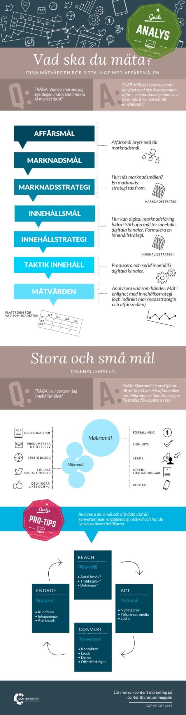 Infografik - Hur mäter man digital marknadsföring?