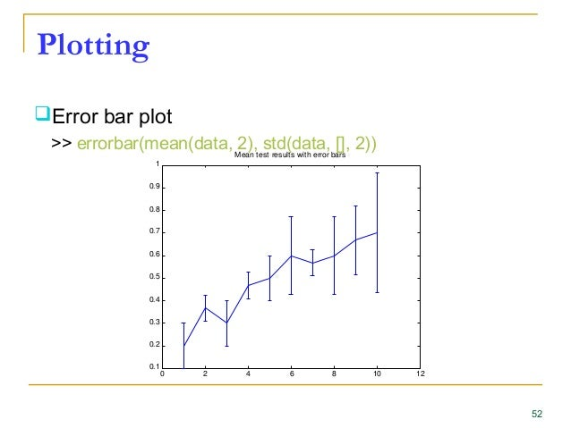 Y error bars matlab
