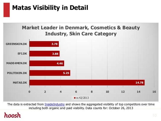 Matas Visibility in Detail 14.78 5.25 4.46 3.88 3.78 0 2 4 6 8 10 12 14 16 MATAS.DK POLITIKEN.DK MADE4MEN.DK EFI.DK GREENS...