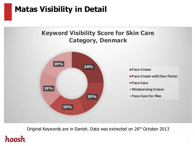 Matas Visibility in Detail 24% 19% 19% 19% 19% Keyword Visibility Score for Skin Care Category, Denmark Face Cream Face Cr...