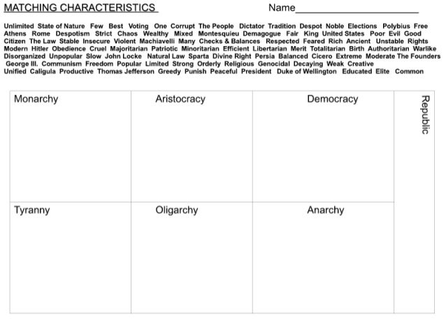 Matching Characteristics of Forms of Government