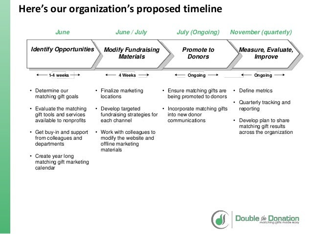 Matching gift roadmap template for Fundraising strategic plan template
