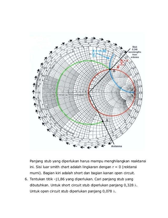 Diagram smith adalah circuit wiring and diagram hub matching impedance rh slideshare net adalah in islam adalah in islam ccuart Choice Image