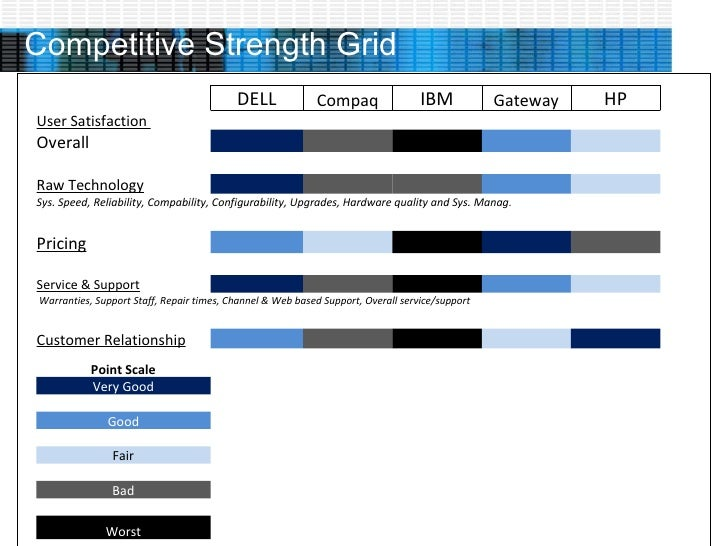 dell strength and weakness 10062013 strategic management, case analysis dell  we have seen that their direct model approach is both strength and a weakness of dell and so it's not.