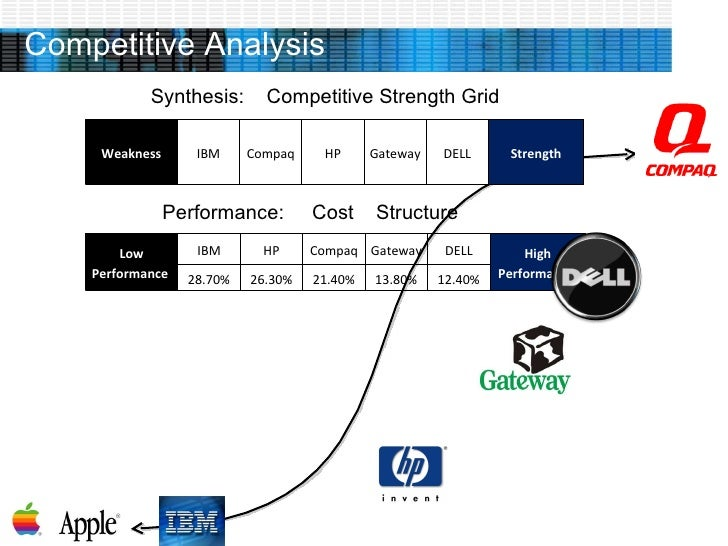 competitor analysis of dell laptops Firm overview name dell inc industries computer hardware, computer software ,  direct competitor analysis market share (%) growth (in %) roa (%)  environmental analysis  slowing growth rate of the laptops market 4.