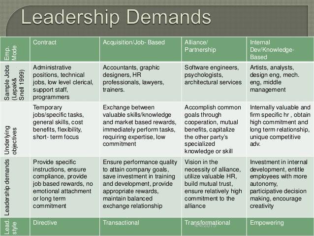 Establishing linkages between emotional intelligence and transformational leadership