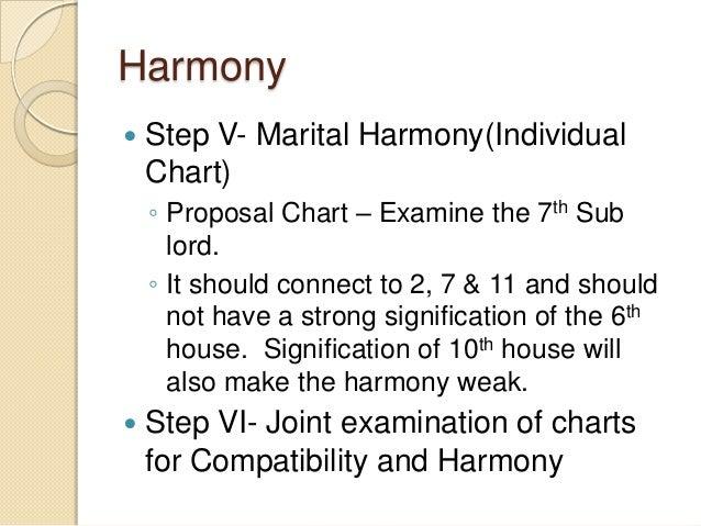 Harmony  Step V- Marital Harmony(Individual Chart) ◦ Proposal Chart – Examine the 7th Sub lord. ◦ It should connect to 2,...