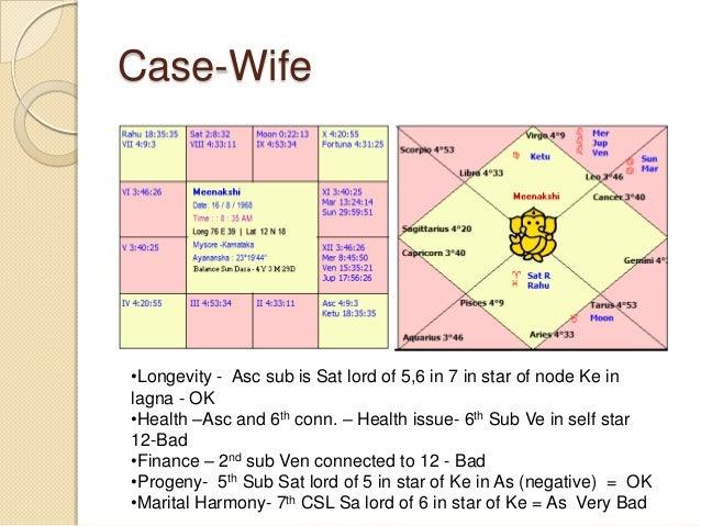 Case-Wife •Longevity - Asc sub is Sat lord of 5,6 in 7 in star of node Ke in lagna - OK •Health –Asc and 6th conn. – Healt...
