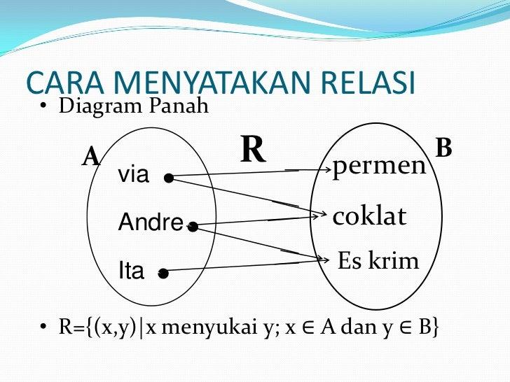 Matdis 4 relasi dan fungsi 7 cara menyatakan relasi diagram panah a r ccuart Images