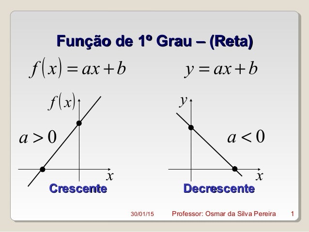Função de 1º Grau – (Reta)Função de 1º Grau – (Reta) ( ) baxxf += baxy += x ( )xf x y 0>a 0<a CrescenteCrescente Decrescen...