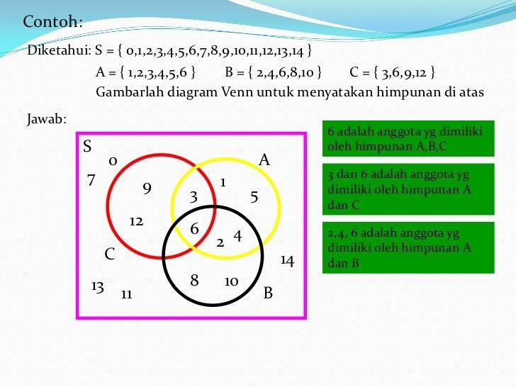 Diagram venn untuk 3 himpunan application wiring diagram matematika himpunan rh slideshare net contoh diagram venn 3 himpunan diagram venn untuk tiga himpunan ccuart Images