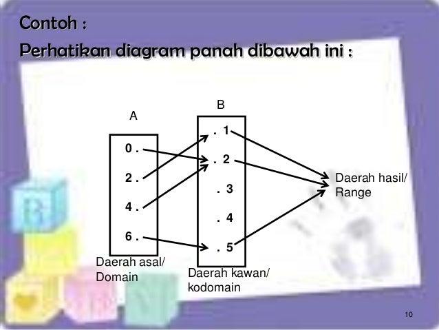 Fungsi dan relasi 10 contoh perhatikan diagram panah ccuart Choice Image