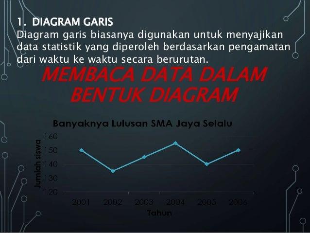 Matematika statistik macam macam penyajian data 22 membaca data dalam bentuk diagram 1 diagram garis diagram garis biasanya digunakan ccuart Images