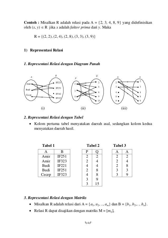 Matematika diskrit matriks relasi danfungsi 4 ccuart Image collections