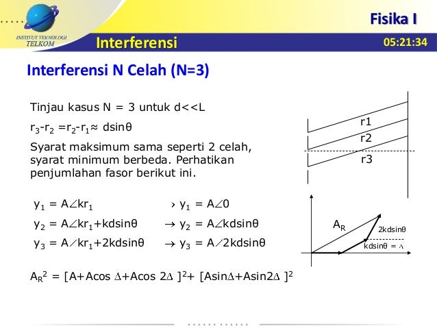 Materi 11 interferensi 12 ccuart Image collections