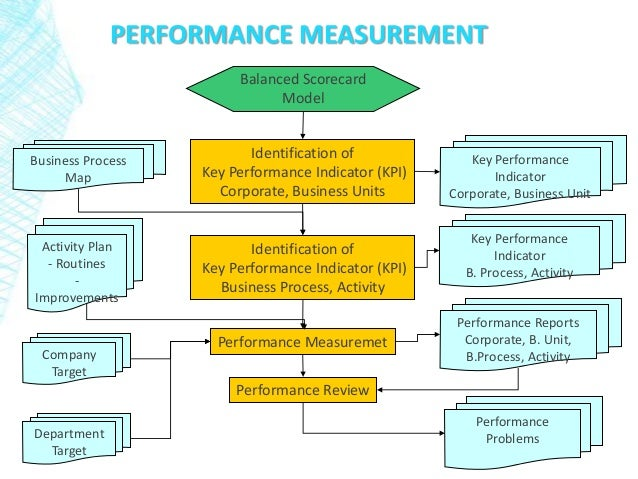Performance Management Dashboard