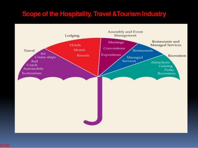 XOXO  Scope of the Hospitality, Travel &Tourism Industry