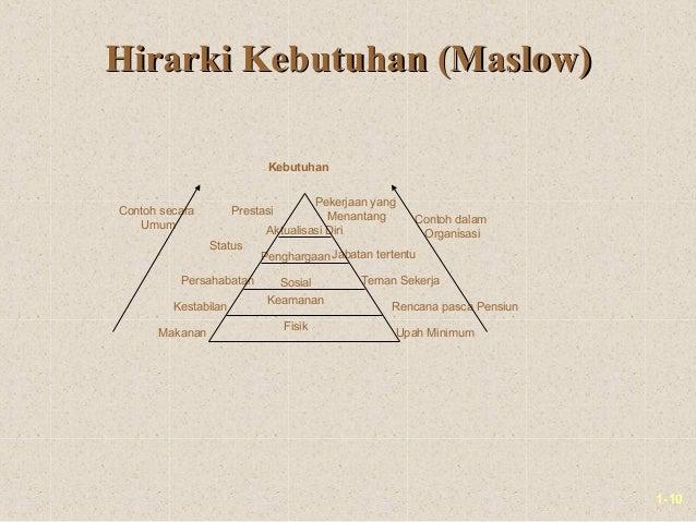 1-10Hirarki Kebutuhan (Maslow)Hirarki Kebutuhan (Maslow)Contoh dalamOrganisasiContoh secaraUmumUpah MinimumRencana pasca P...